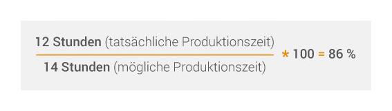 Die Produktionszeit als Grundlage der OEE.