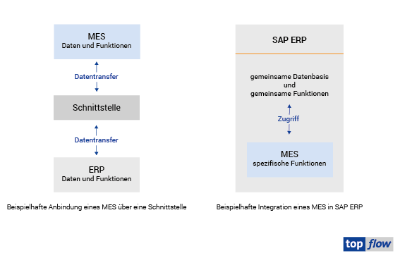 top-0969_grafik_sap-erp_vs_schnittstelle_v2