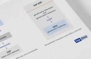 Beispielhafte Integration eines MES in SAP ERP