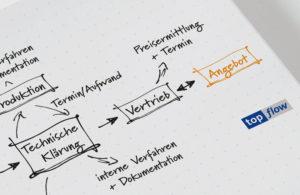 Business Prozess Management ist eine Methode zur Prozessoptimierung.