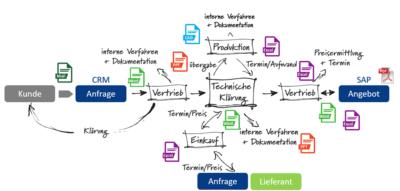 Mit tiop xRM zum digitalen Kundenbeziehungsmanagement