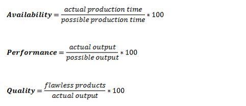 Conducting an OEE calculation properly